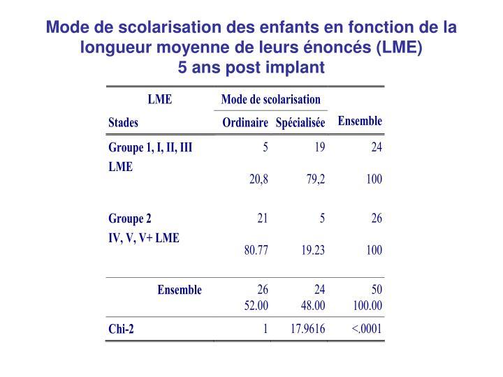 Mode de scolarisation des enfants en fonction de la longueur moyenne de leurs énoncés (LME)