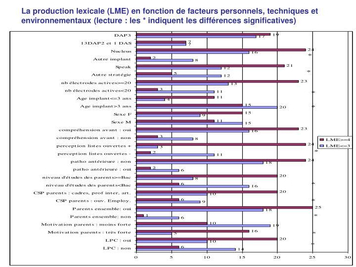 La production lexicale (LME) en fonction de facteurs personnels, techniques et environnementaux (lecture: les * indiquent les différences significatives)