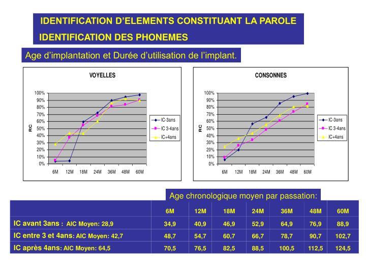 IDENTIFICATION D'ELEMENTS CONSTITUANT LA PAROLE