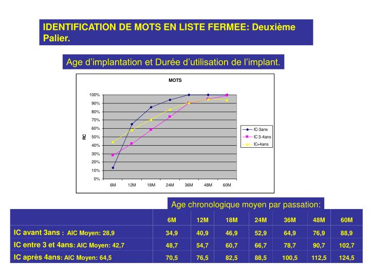 IDENTIFICATION DE MOTS EN LISTE FERMEE: Deuxième Palier.