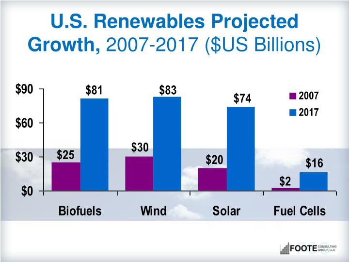 U.S. Renewables Projected Growth,