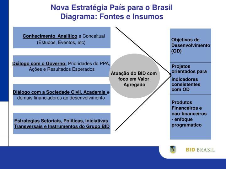 Nova Estratégia País para o Brasil