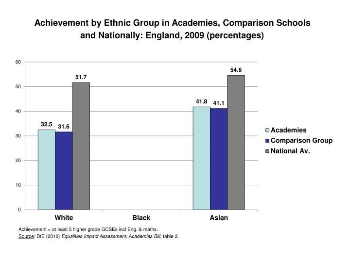 Achievement by Ethnic Group in Academies, Comparison Schools