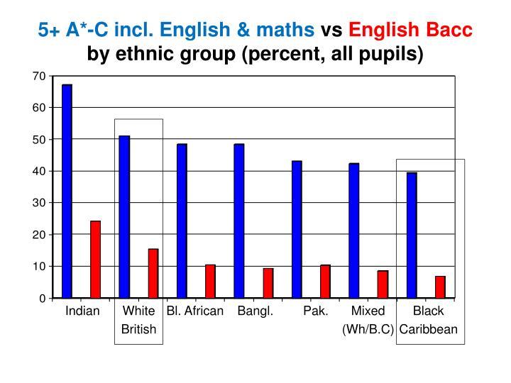 5+ A*-C incl. English & maths