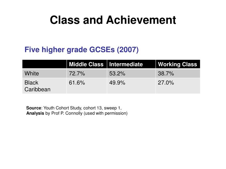 Class and Achievement