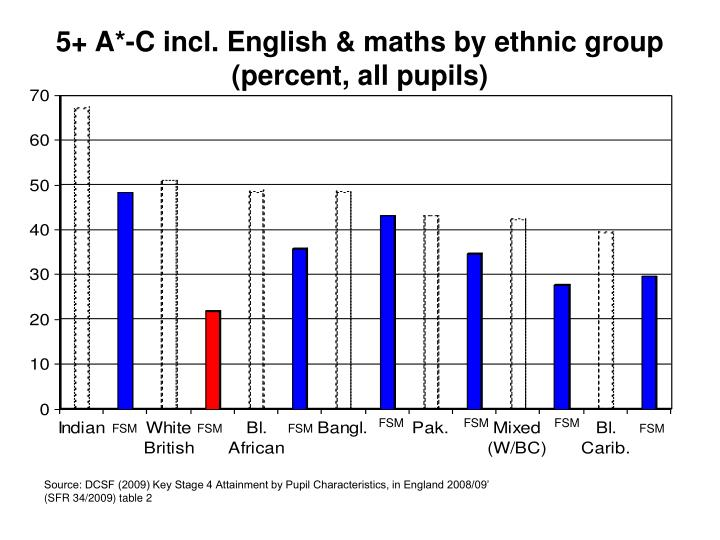 5+ A*-C incl. English & maths by ethnic group (percent, all pupils)
