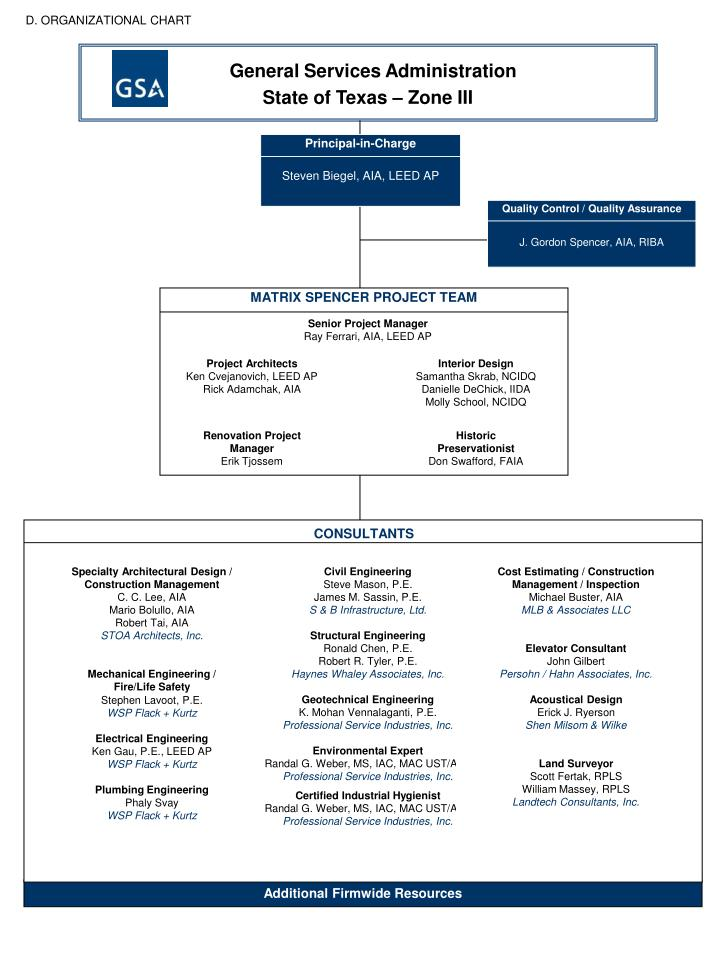 General services administration state of texas zone iii