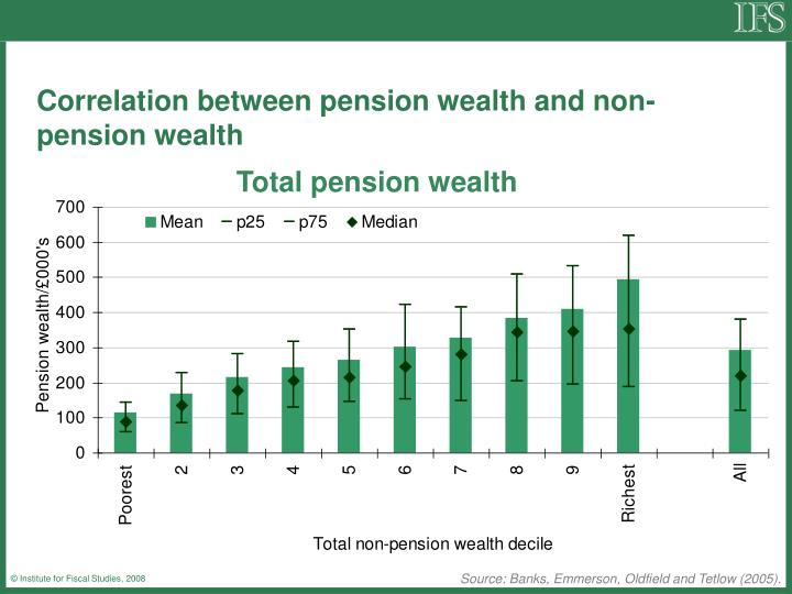Correlation between pension wealth and non-pension wealth