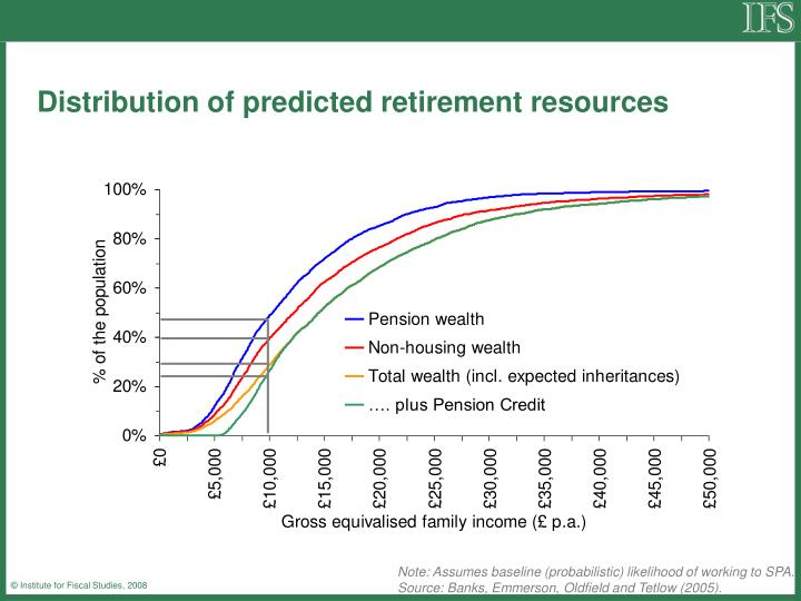 Distribution of predicted retirement resources