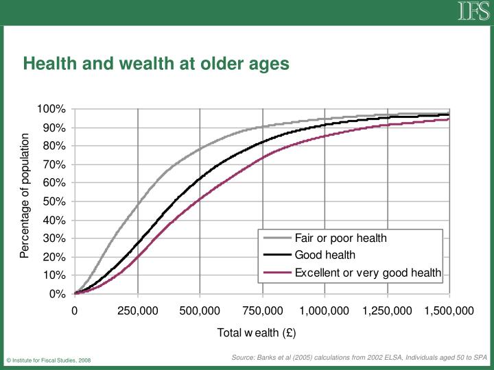 Health and wealth at older ages