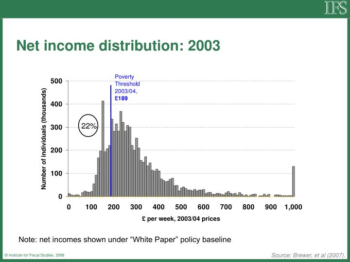 Net income distribution: 2003