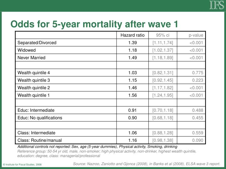 Odds for 5-year mortality after wave 1