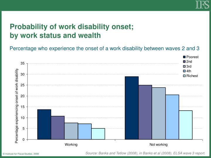 Probability of work disability onset;