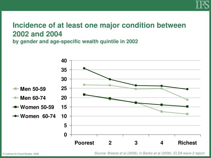 Incidence of at least one major condition between 2002 and 2004