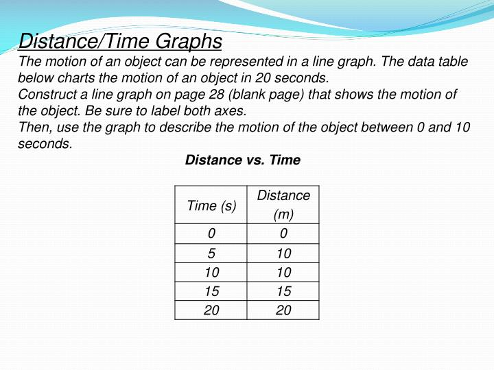 Distance/Time Graphs