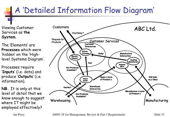 A 'Detailed Information Flow Diagram'