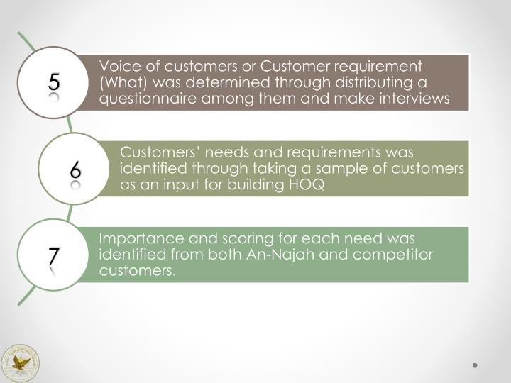 Voice of customers or Customer requirement (What) was determined through distributing a questionnaire among them and make interviews