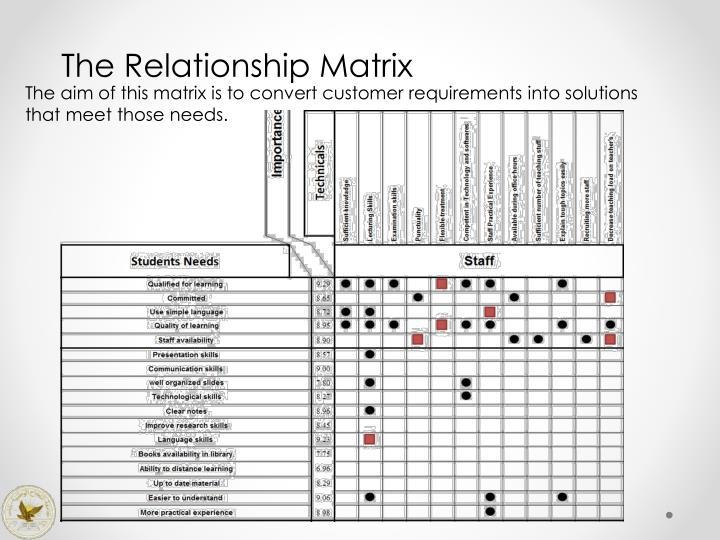 The Relationship Matrix