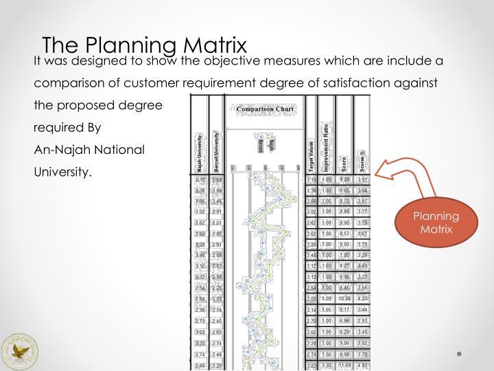 The Planning Matrix