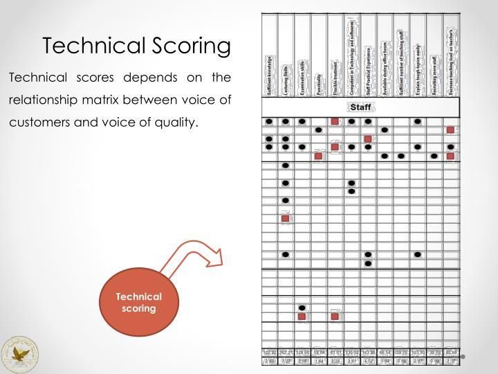 Technical Scoring