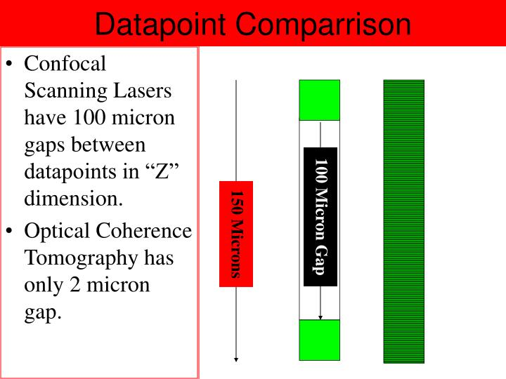 Datapoint Comparrison