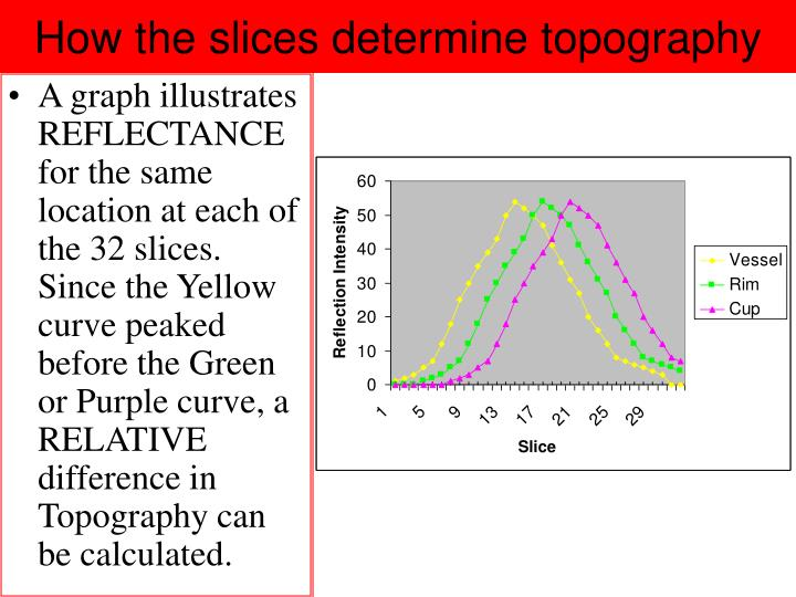 How the slices determine topography