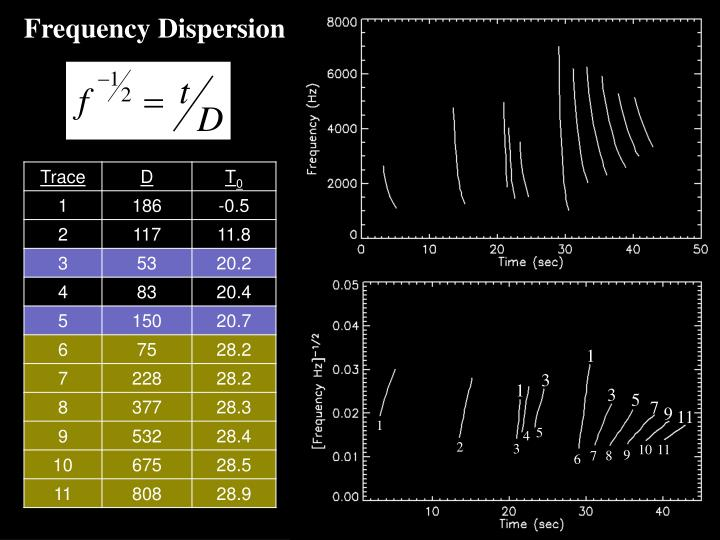 Frequency Dispersion