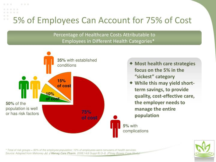5% of Employees Can Account for 75% of Cost