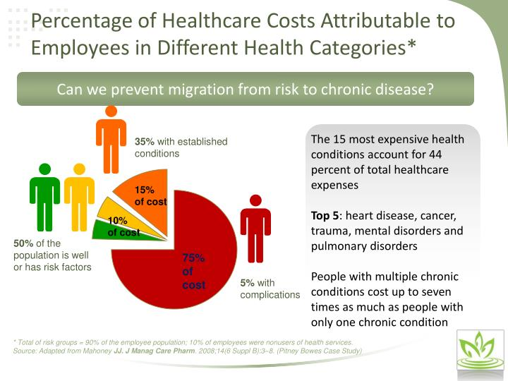 Percentage of Healthcare Costs Attributable to