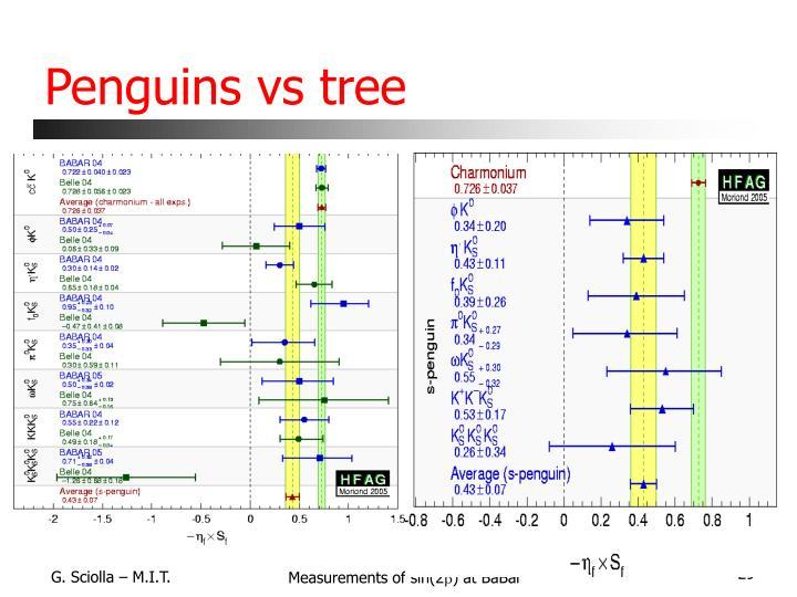 Penguins vs tree