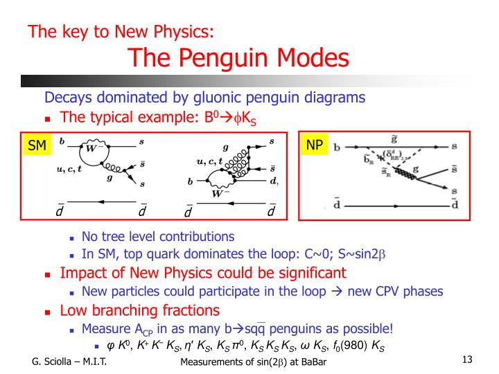 The key to New Physics: