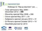 challenges for step up step down care