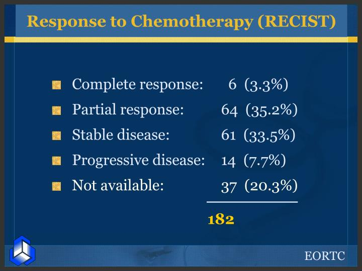 Response to Chemotherapy (RECIST)