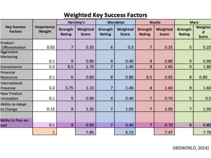 hershey key success factors The next step in analyzing the key success factors of your plan is to identify what issues may get in the way of achieving your objectives issues that can upset your plans includes inadequate.