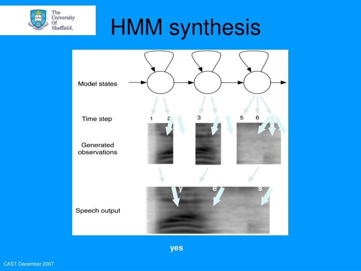 HMM synthesis