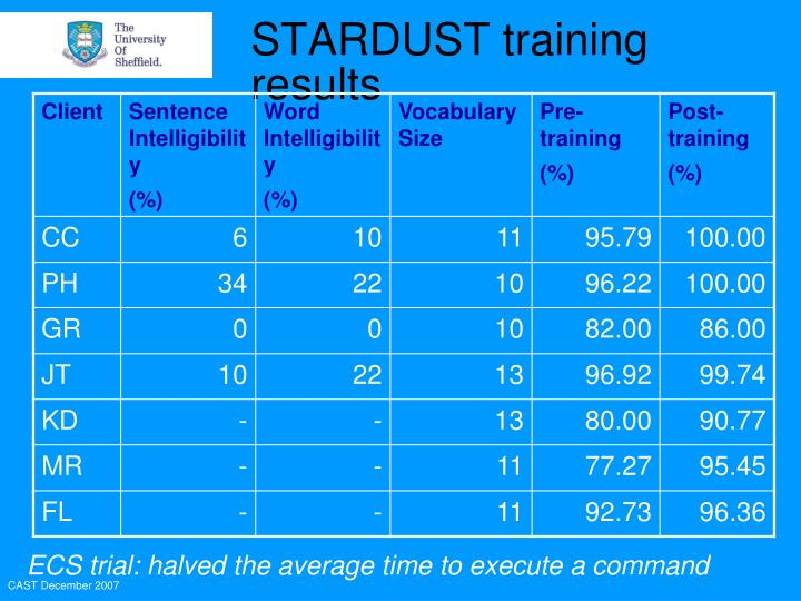 STARDUST training results
