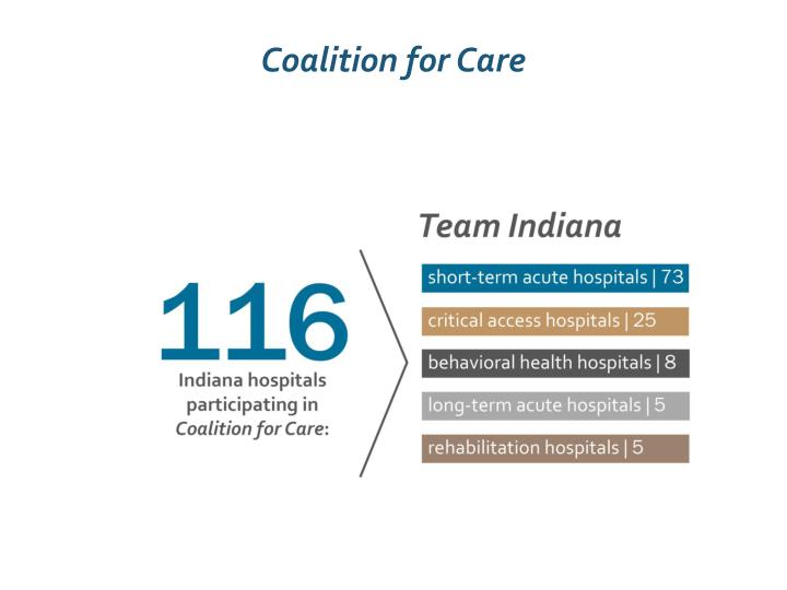 Coalition for Care