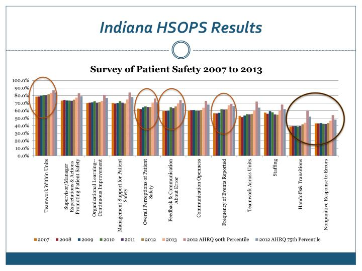 Indiana HSOPS Results