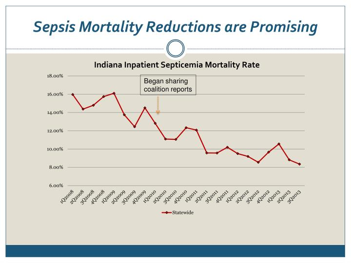 Sepsis Mortality Reductions are Promising