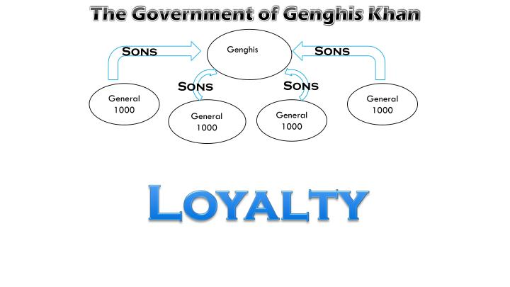 The Government of Genghis Khan