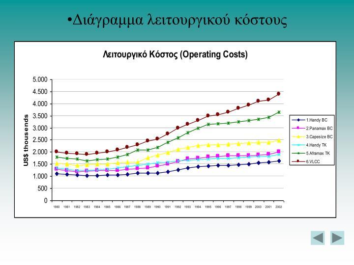 Διάγραμμα λειτουργικού κόστους
