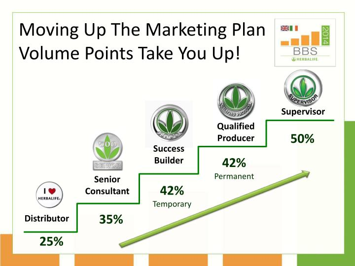 moving up the marketing plan volume points take you up supervisor