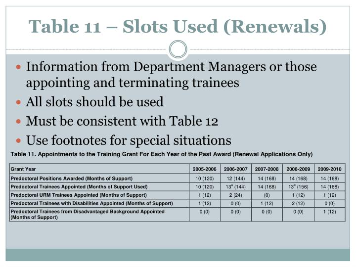 Table 11 – Slots Used (Renewals)