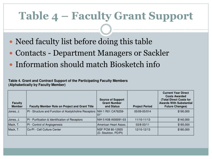 Table 4 – Faculty Grant Support