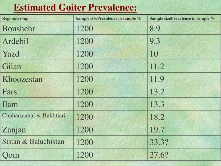 Estimated Goiter Prevalence: