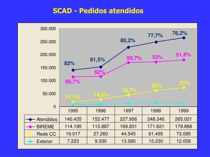 SCAD - Pedidos atendidos