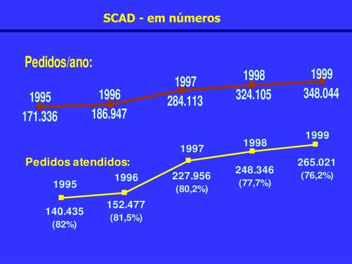 SCAD - em números