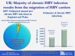 uk majority of chronic hbv infection results from the migration of hbv carriers