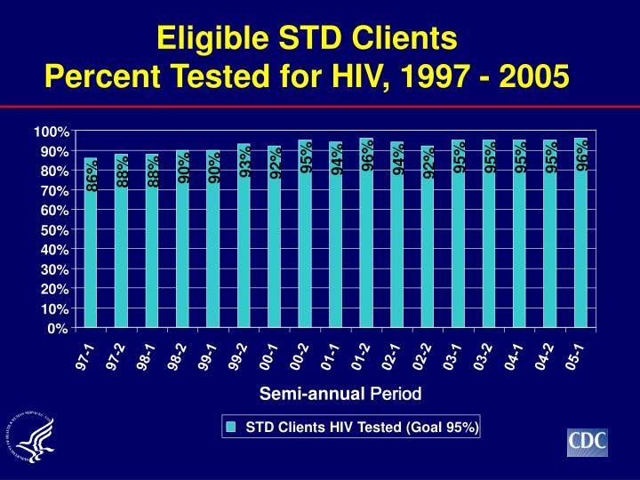 Eligible STD Clients