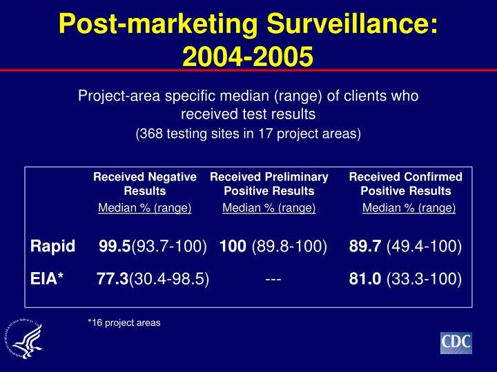 Post-marketing Surveillance: